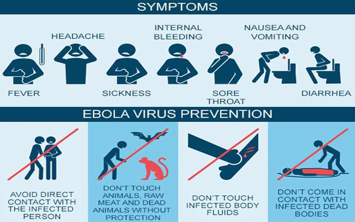 Ebola viral Symptoms and Prevention